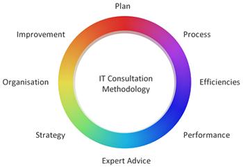 Konsultasi IT: Bisnis Berukuran Menengah dan Kontrak Pemerintah